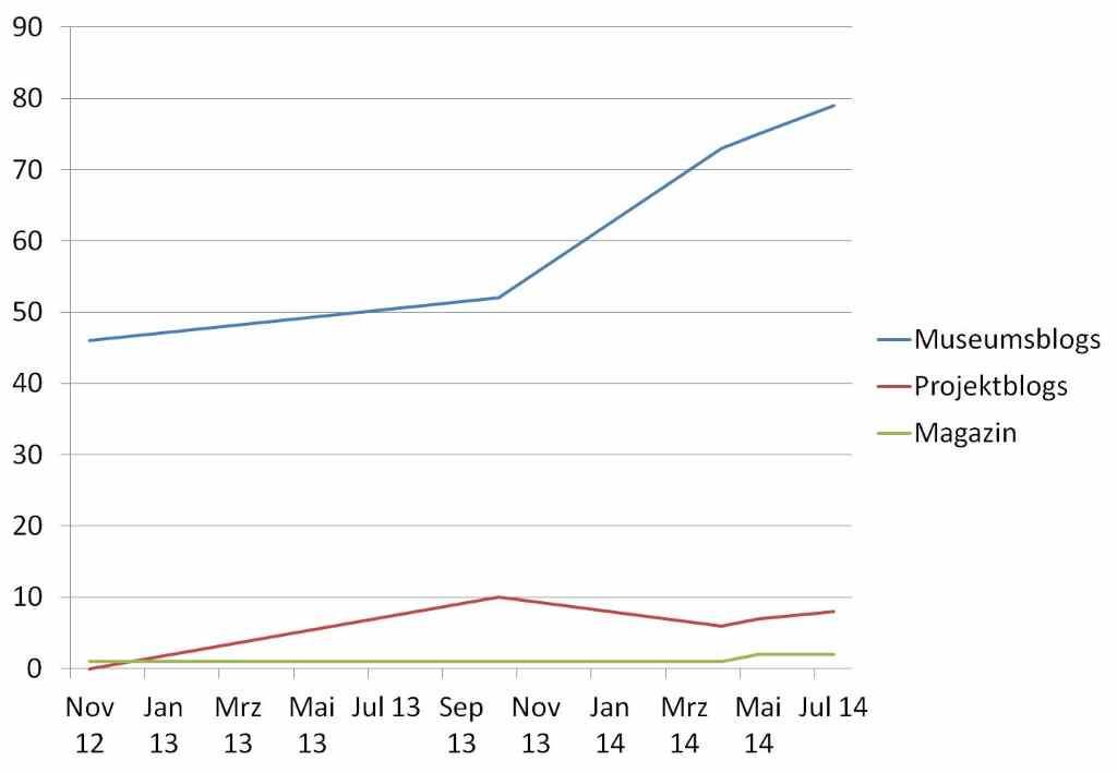 Statistik Museumsblogs 2014