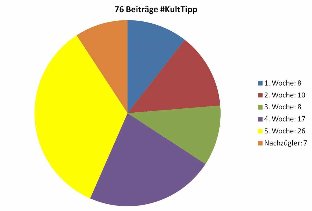 76 Tipps pro Kultur: Blogparade #KultTipp
