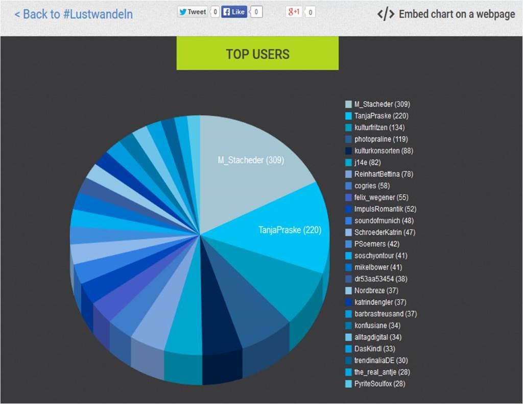Die Top-User sind nur die Spitze eines gigantischen Tweet-Eisbergs. Der Erfolg gehörten vielen - danke!