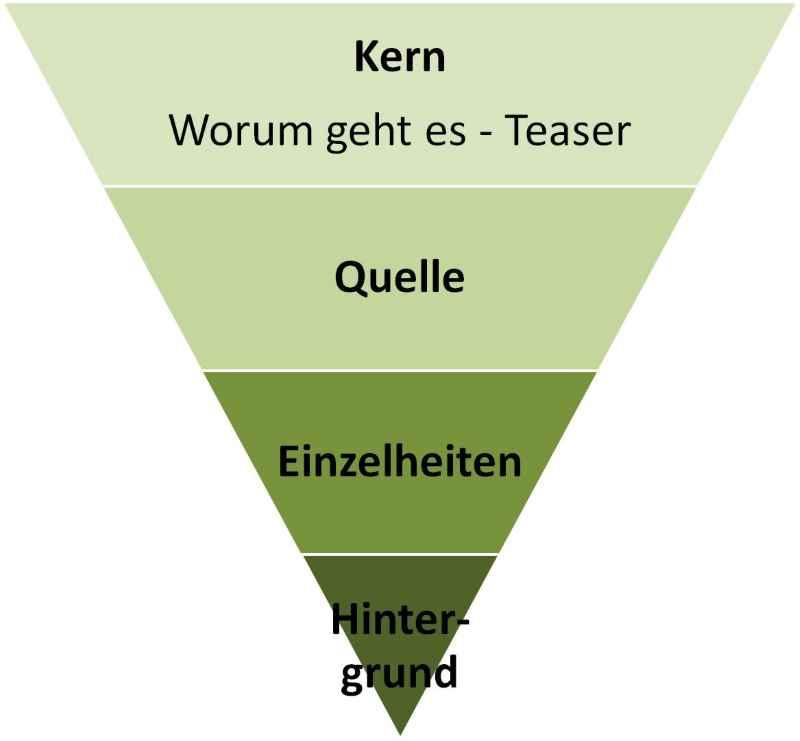 Text und Inhalt der Seite entsprechen dem Prinzip der umgekehrten Pyramide.