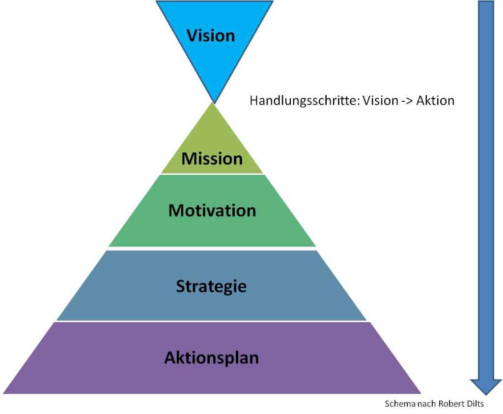 Diagram: eine Pyramide in vier Stufen untergliedert und beschriftet mit von oben nach unten: Mission - Motivation - Strategie - Aktionsplan. Darüber eine umgekehrte Pyramide auf Mission gerichtet, beschriftet mit Vision. Das sind die Handlungsschritte von der Vision zur Aktion gemäß eines Schemas von Robert Dilts.