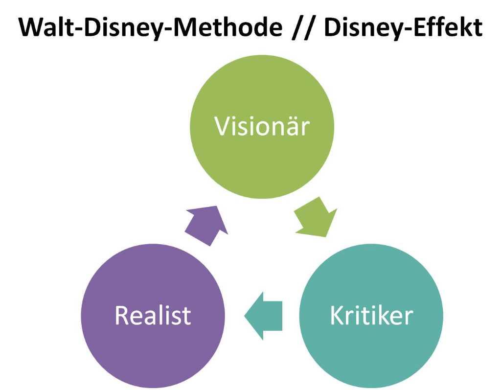 Schema. um Vision zu entwickeln nach der Walt-Disney-Methode bzw. mit dem Disney-Effekt. Drei Kreise die mit Pfleilen verbunden sind, da sie zusammenhängen. Beschriftet mit: Visionär, Realist, Kritiker