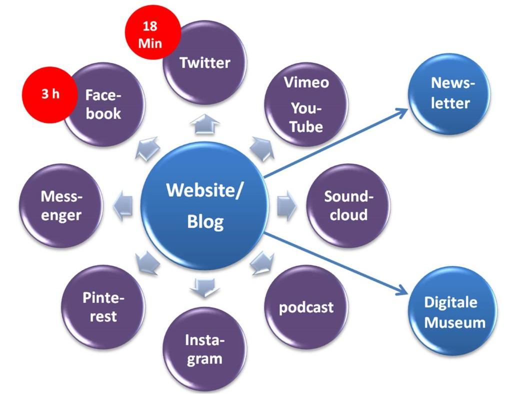 Schema mit Website und Blog innerhalb eines Social-Media-Mixes.