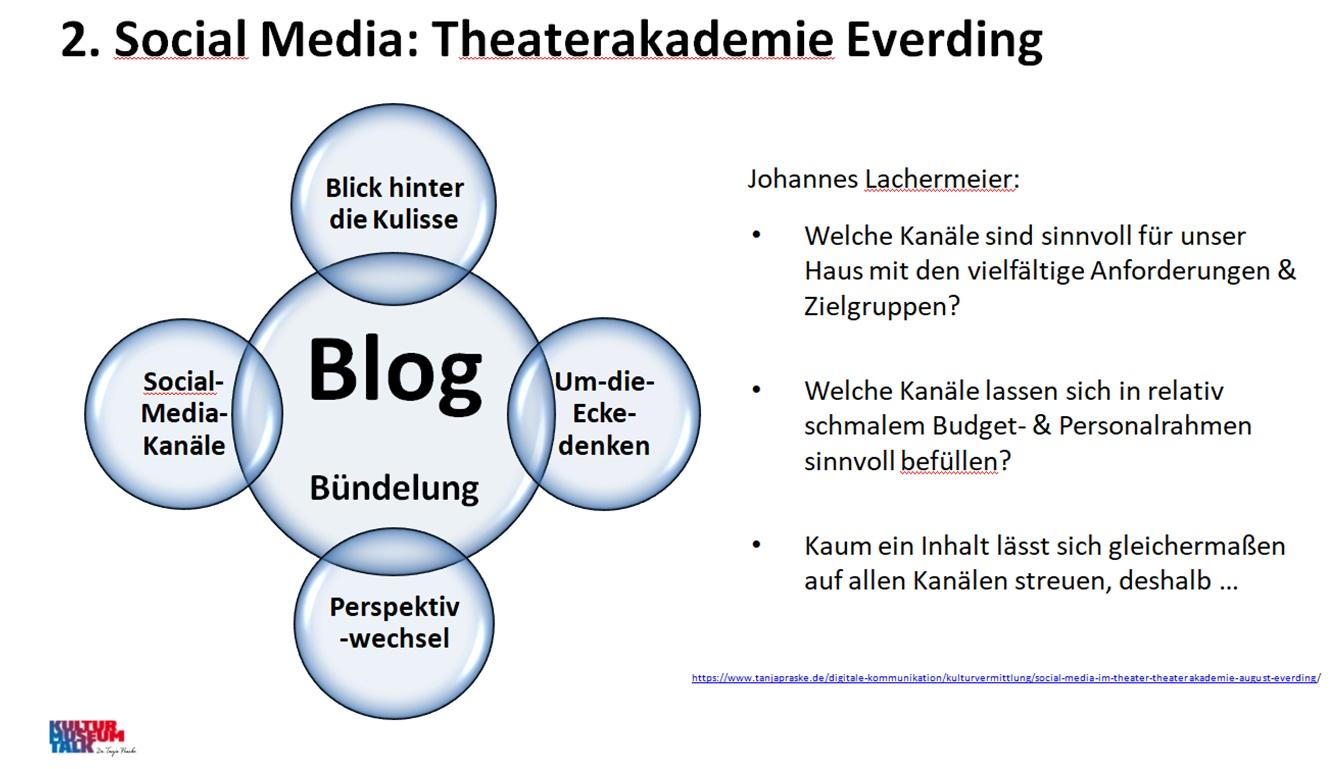 Schema Kommunikationsmix der Theaterakademie Everding