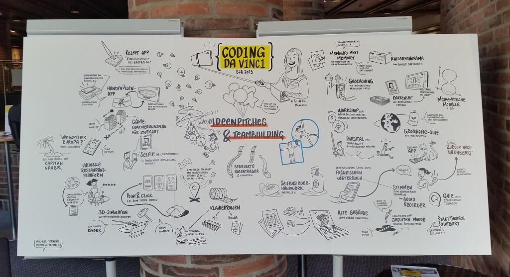 """Kultur-Hackathon """"Coding da Vinci Sued"""": Mind the idea: Alle Ideen sollten immer festgehalten werden – ideal dafür sind Mindmaps."""