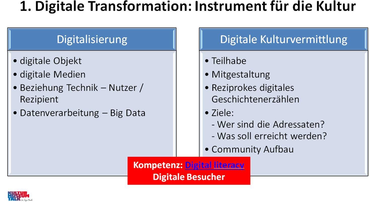 """Für beide Begriffe """"Digitalisierung – Digitale Kulturvermittlung"""" ist in der Umsetzung die Fähigkeit """"digital literacy"""" des Mitarbeiters gefragt. Was genau das ist, definiert Christian Gries in """"Handlungsfelder der Digitalisierung""""."""