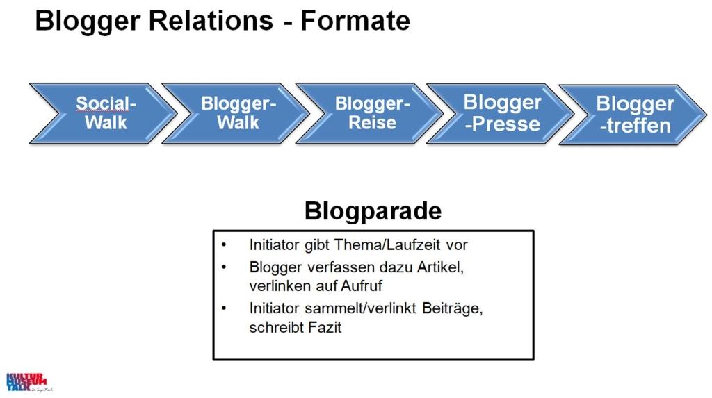Blogger Realtions-Formate: Social Walk, BloggerWalk, BloggerReise, Blogger-Pressereise, Bloggertreffen und Blogparade - Formate der digitalen Kulturvermittlung.