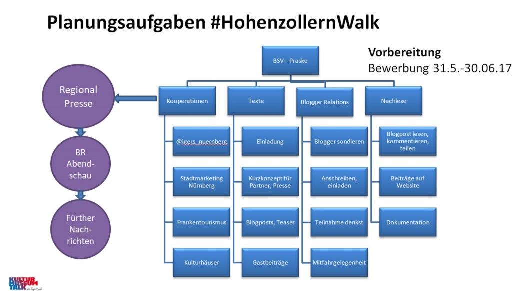 Schema zu den Aufgaben in der Planung des #HohenzollernWalks - verschieden Arbeitsprozesse und Kooperationspartner