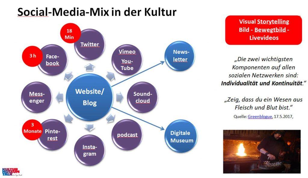 Schema Social-Media-Mix und Halbwertbarkeitszeit der Postings.